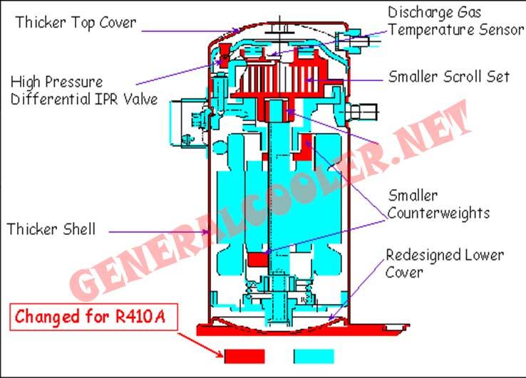عملکرد-گاز-روی-موتور-کمپرسور-کولرگازی